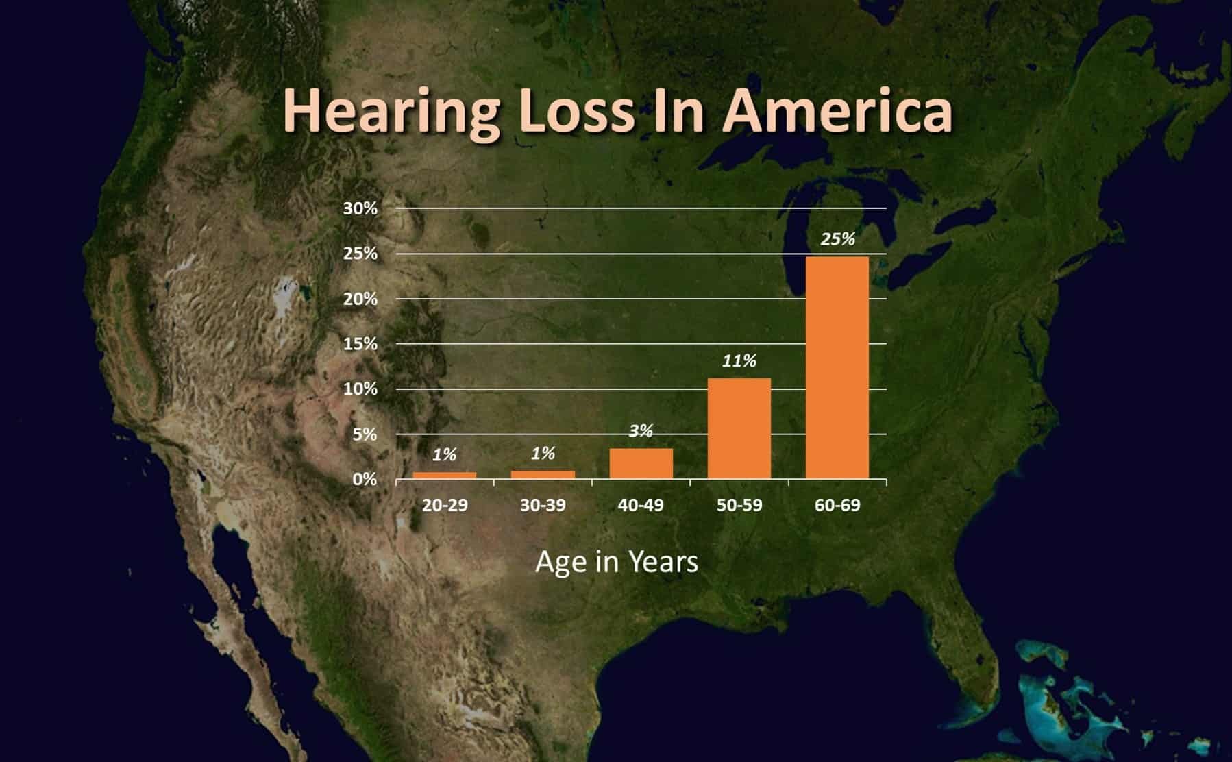 Hearing Loss in America