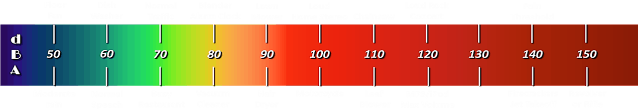 NIHL sound intensity scale