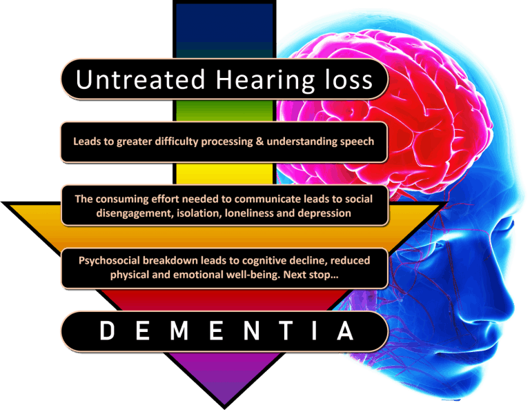 Hearing loss path to dementia