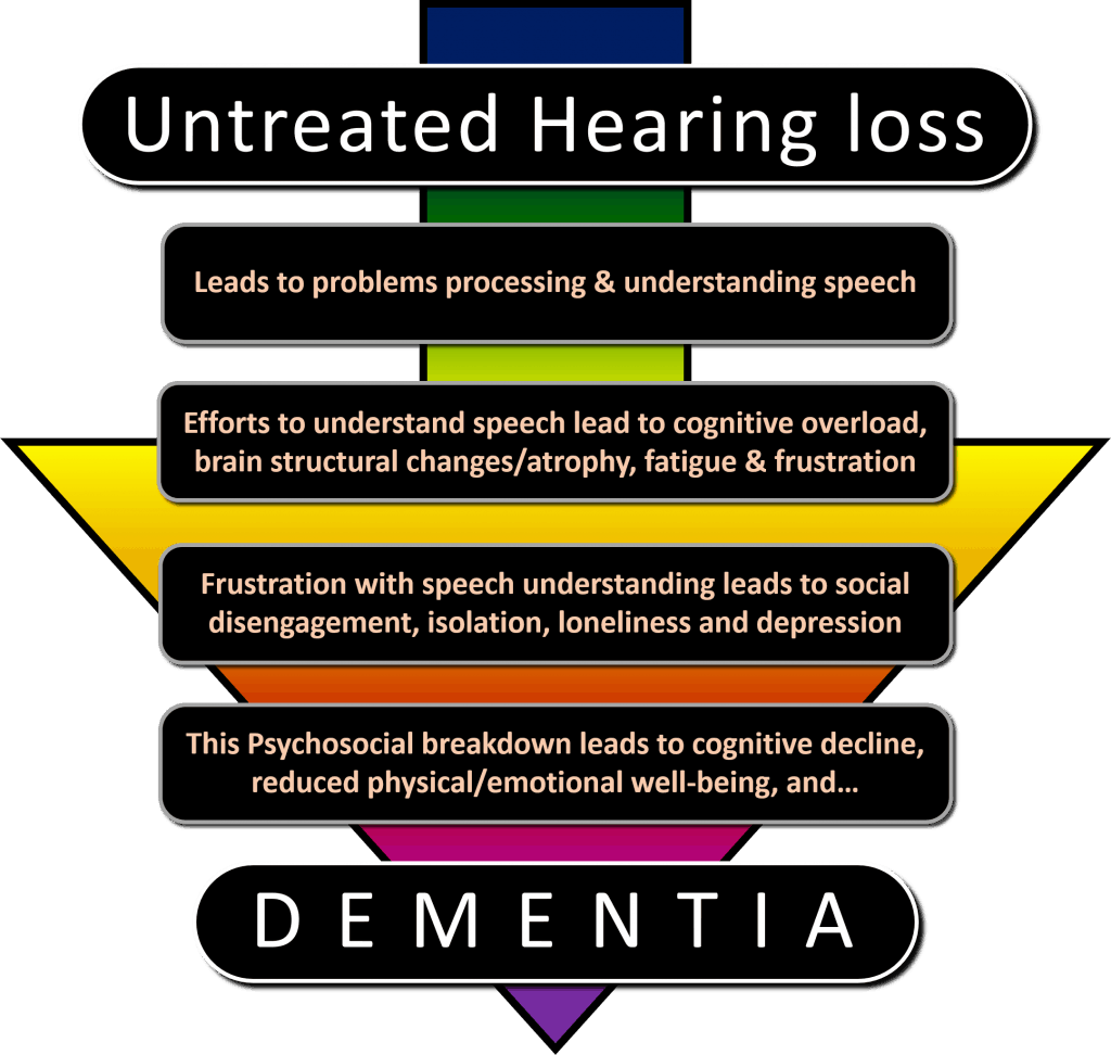 Pathways to Dementia