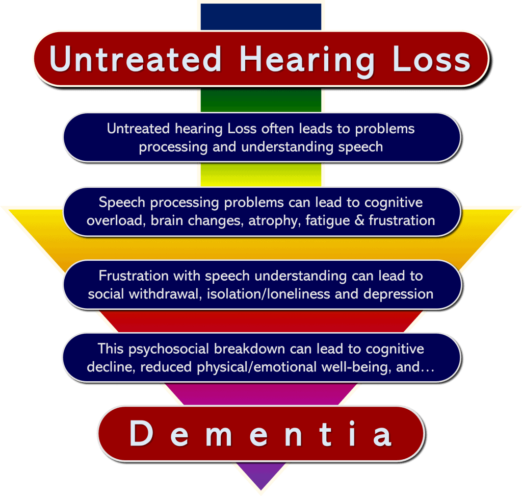 From Hearing Loss to dementia